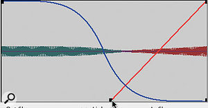 Unlinking the two curves that make up a crossfade allows you to have them starting and finishing in different places, as well as permitting the use of completely independent shapes.