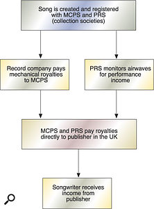 How royalties are collected in the United Kingdom.