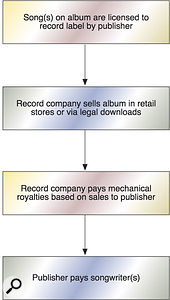 How mechanical royalties are collected in the US.