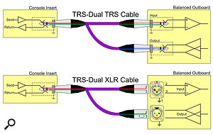 If you're handy with a soldering iron, a typical Y-cord insert cable can be adapted to connect balanced outboard gear to your mixer's unbalanced TRS insert point, as indicated on the diagram.