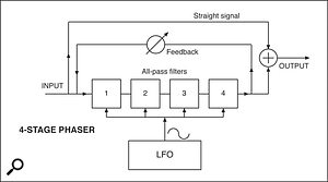 These simplified block diagrams show a flanger circuit, which applies delay equally to the entire signal, and a four-stage phaser, which uses four all-pass filters to delay different frequencies in the original signal by different amounts.