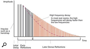 For reverb, it often makes sense to start with a preset, but knowing what makes a reverb patch can help when it comes to final tweaks. In particular, notice the three phases of initial delay (or pre-delay), the early reflections and the dense reflections of the reverb tail, and how high frequencies tend to decay more quickly than lower ones.