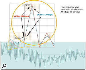 As a percentage of the difference between adjacent samples, the quantisation error is much greater for a low-frequency signal than a high-frequency one.