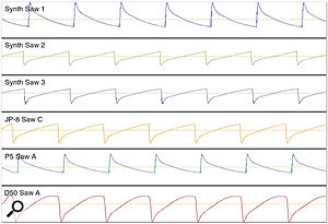 Figure 1. A selection of sawtooth waves sampled from the JV2080 — it's easy to see that not all sawtooth waves look the same! The waves' origins are varied — Jupiter 8, Prophet 5 and D50 waves are represented.