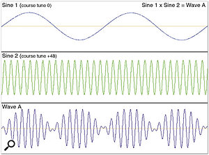 Figure 3. Ring modulating the Sine 1 Tone with the much higher-frequency Sine 2 Tone produces the metallic, enharmonic Wave A. This is one of the ways you can create complex sounds from simple raw waveforms.