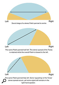 Figure 6. Panning a stereo Patch will reduce its inherent stereo width and bias the image in the desired direction, but further steps need to be taken to pan it hard over to one side.