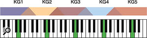A diagrammatic representation of a simple Program with samples on the 'G' of every octave, but using Keygroup overlap/crossfade to smooth the transition between adjacent Keygroups.