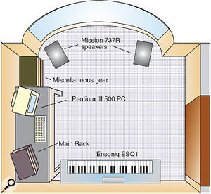 Although a home studio setup can be fit into a small box-shaped room such as those shown here (from Readerzone articles in SOS February and November 2001), the room's dimensions can seriously interfere with the accuracy of the monitoring, making reliable mixing difficult.