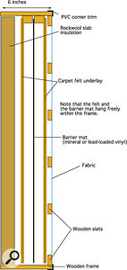 Here you can see the overall design of the bass trap that Paul and Hugh built for Paul Joyner's vocal booth.