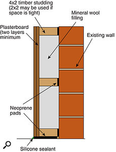 This diagram shows a good way to make walls better at attenuating sound: the double plasterboard layer adds significant mass to the wall; the neoprene rubber separates the new and existing structure; and the gap between the two walls improves sound isolation even further.