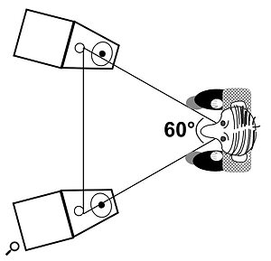 Left: the best listening position for stereo sound, with an equilateral triangle between the listener's ears and the speakers. Middle: moving away from the points of the triangle, the stereo image is compromised. Right: sounds from each speaker reach each ear at different times, and this is the basis of stereo sound.