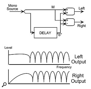 M/S processing can be used to 'fake' a stereo sound, using the routing indicated in the diagram. The polarity of the comb-filtered signal in the left channel is opposite that in the right, so the 'fake' signal disappears in mono, but the original source ensures mono compatibility.