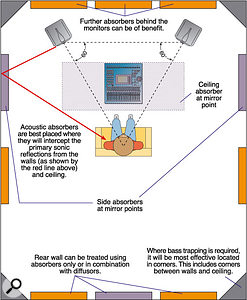 This diagram shows how to apply basic acoustic treatment to a typical home-studio room. The absorber panels shown in purple are the most important, but adding in the orange absorbers would improve the situation further. Acoustic foam is a common choice of absorber in this application. If bass trapping is required, then it is usually most effective applied in the room corners (including those corners between any of the walls and the ceiling). Note also the angles and positions of the monitors with comparison to the listening position — arranging the three points in an equilateral triangle will help give a natural stereo image.
