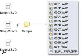 Figure 2. Saving each XV Setup to the drive's root directory means that all Setups will use a common sample folder, avoiding duplications. However, loading any Setup will load the entire contents of the Sample folder. Although efficient in terms of disk space, this method of saving Setups can lead to a number of operational problems.