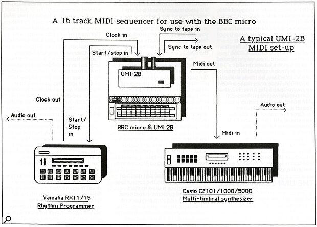 A typicla UMI-2B MIDI setup.