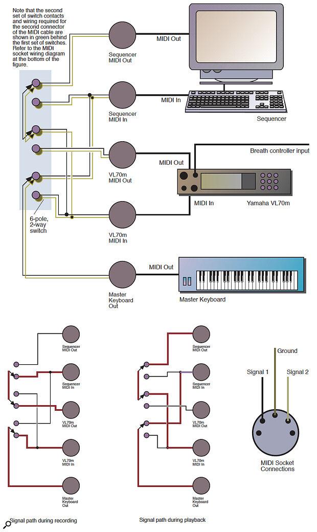 Figure 1: Making the MIDI switcher.