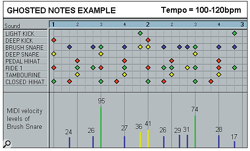 Effective Drum Programming: Part 2 - Ghosted Notes Example.