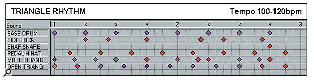 Effective Drum Programming: Part 3 - Triangle rhythm example.