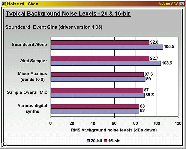 Here are some RMS background noise figures for a few sample electronic sources (see main text for more details). On the basis of these admittedly rough‑and‑ready measurements, few electronic sources will show any benefit from recording with more than 16 bits, and you should certainly avoid using an aux buss output to record individual instruments.