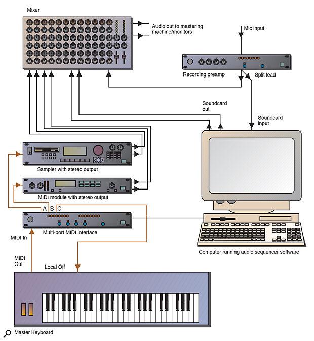Figure 1: Thru monitoring via a mixer.