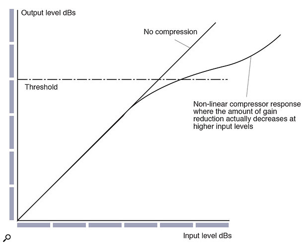 Figure 2: This graph of input level against output level shows the action of a compressor with a non‑linear control law.