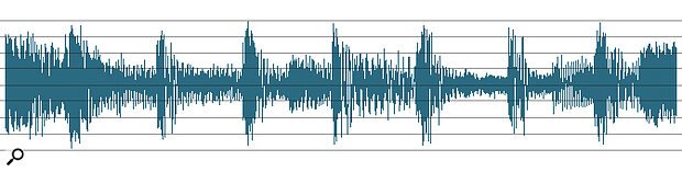 Figure 1: The effects of different approaches to mix compression. The top waveform shows a couple of bars of a pop mix which have been normalised but left uncompressed. The second waveform shows the effects upon this normalised waveform of compression with a low ratio and a low threshold, while the third waveform shows the effects of compression with a high ratio and a high threshold — in both cases, the compressor's make‑up gain has been used to compensate for gain‑reduction.