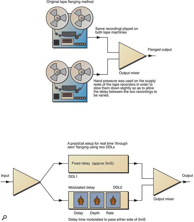 Figure 1: Original manual tape phasing of flanging and 'through‑zero' digital flanging emulation.