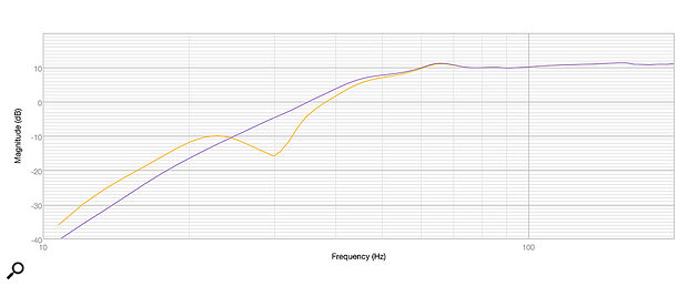 Diagram 3: The LF frequency response, measured close to the woofer, with the port open (orange) and blocked (purple).