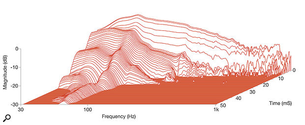 Diagram 4: Waterfall plot of the A300's low-frequency response.