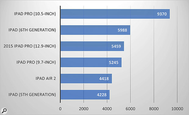 Geekbench multi-core scores for recent iPad models.