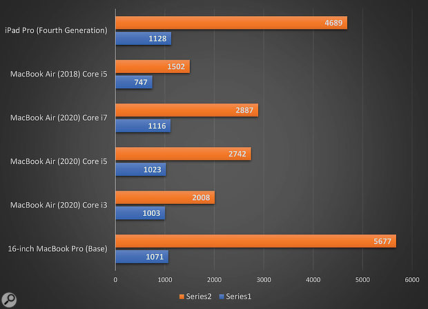 This graph illustrates the single- and multi-core Geekbench Pro results for a number of related MacBooks, along with the fourth generation iPadPro. The i5-based MacBook Air (2020), 16-inch MacBook Pro (Base) and iPadPro results were from my own tests, whereas all the other scores are from the Geekbench Browser.