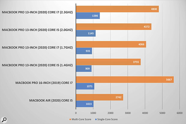This graph shows the single‑ and multi‑core results for the current MacBooks I've tested recently. The results from the two, first‑tier 13‑inch MacBook Pros are taken from the Geekbench Browser.