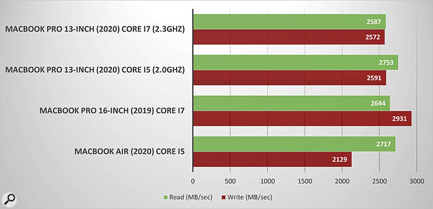Using a256MB test file, this graph illustrates storage performance numbers for the current MacBook line‑up. Notice that while read speeds are similar across different models, there's anoticeable difference between write scores. And while Iwouldn't concentrate too heavily on the absolute values of these tests, since they often vary from one run to another, they do provide aballpark figure to indicate relative performance.