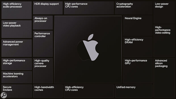 A slide from the WWDC keynote shows a high‑level architectural overview of Apple Silicon. That a high‑efficiency audio processor is included should raise eyebrows for readers of this magazine...