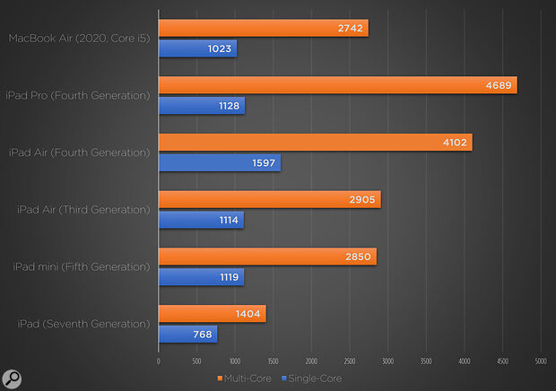 This graph of Geekbench results shows the new iPad Air's A14 chip offering the best single‑core performance of any iPad, and its six‑core design coming close to the multicore power of the eight‑core A12Z used in the current iPad Pro. The Intel‑based MacBook Air is shown for good measure.