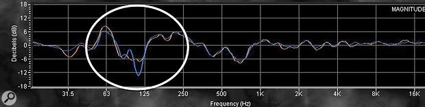 This frequency–response graph from a  monitor system in an award–winning studio prior to optimisation is typical for a  pair of monitors mounted on stands behind a  console or on a  large console meterbridge, though in this case, a  somewhat asymmetrical control room is causing the left and right monitor response at around 100Hz to deviate. Note the 'Grand Canyon' of missing low–frequency information between the peaks at 125 and 63 Hz in the circled area. This means that monitors tend to deliver 'one note' bass, and engineers tend to boost the frequencies in the 'canyon' region, leading to bass–heavy mixes.