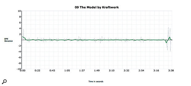 Kraftwerk's 'The Model': the flat line confirms that the tempo isn't set by a human drummer!