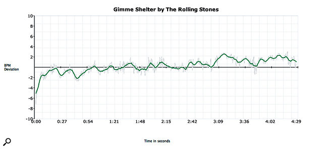 The Rolling Stones' 'Gimme Shelter'. During the song's four and a half minutes, drummer Charlie Watts gradually ramps up the tempo by three or four beats per minute. The song is a steady builder, and that is reflected in the tempo plot. It's still a gradual change, and possibly not even intentional, but demonstrates what is a natural human response to the increasing intensity of the song.