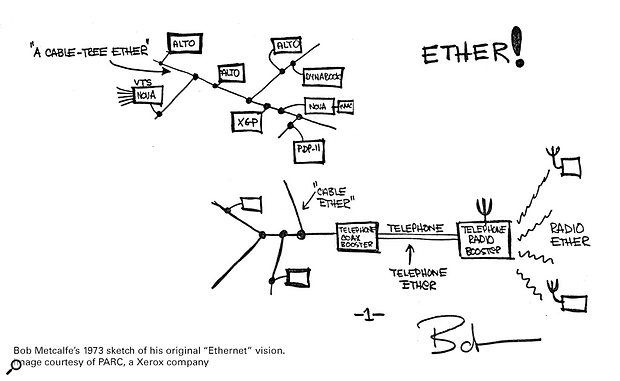 Bob Metcalfe's 1973 sketch of his original 'Ethernet' vision.