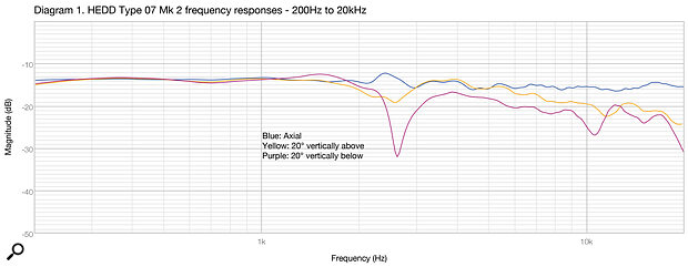 Diagram 1: The Type 07 Mk2's frequency response, measured on‑axis (blue trace), 20 degrees above axis (yellow), and 20 degrees below (purple).