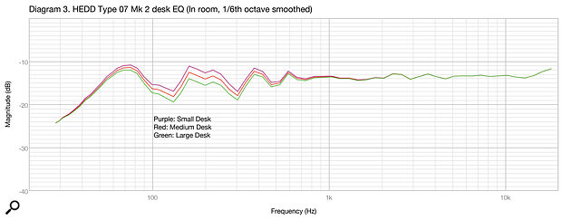 Diagram 3: The desk EQ options for asmall, medium and large desk, in purple, red and greenrespectively.