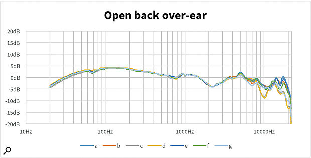 These diagrams from Sonarworks' laboratory measure the frequency response of the same two pairs of headphones in seven slightly different positions. As you can see, the response of the open-back model is relatively independent of position, but that of the closed-back phones varies significantly.