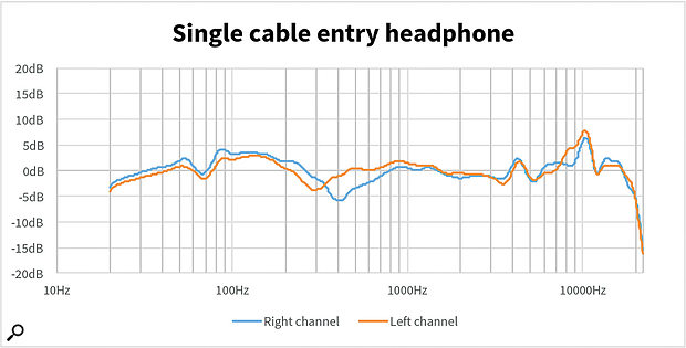 The presence of a cable entry port on one earcup can create significant asymmetry in headphone frequency response, as in the unnamed phones measured here by Sonarworks.