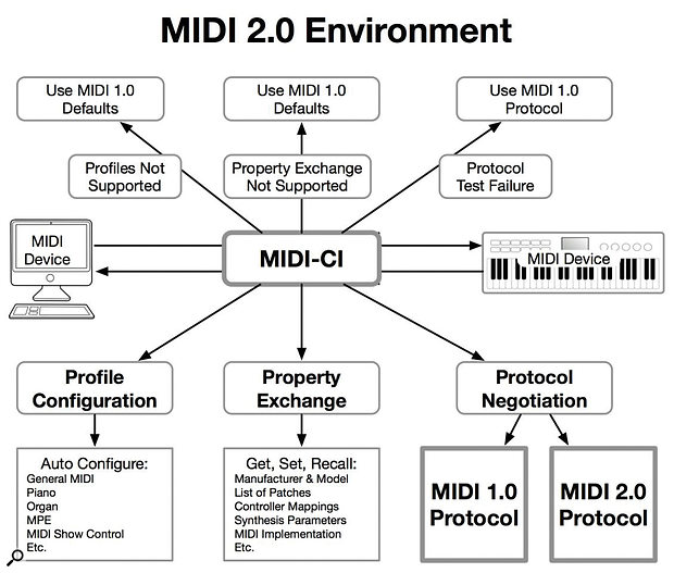 An overview of MIDI-CI: profiles, properties and protocols negotiated between devices in a mix of MIDI 1.0 and MIDI 2.0.