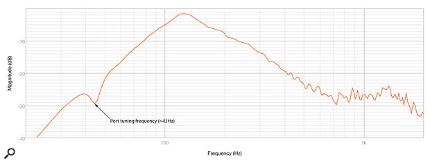 Diagram 1: A close‑mic measurement of the IN‑5 bass driver, revealing aport tuning frequency of around 43Hz.