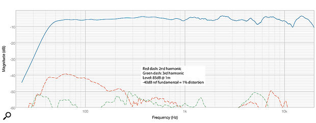 Diagram1: Frequency response and distortion, 20Hz-20kHz.