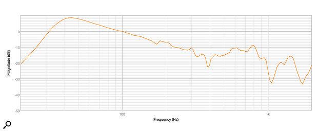 Diagram2: A measurement taken inside the port, revealing no port resonance.