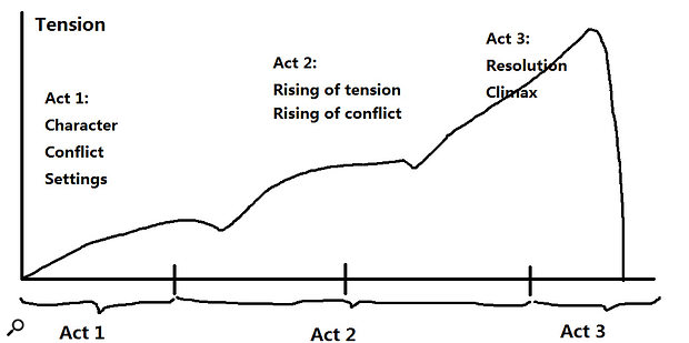 The 'three-act structure' is a universal theme of movie screenplays, and is equally important in the world of trailer music.