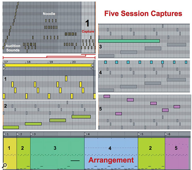 Screen 1: The Captured drum riff (1) is edited and overdubbed four times (2 to 5) with the resulting loops used to create the arrangement shown at the bottom. Only Session view Capture recording was used.