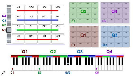 1: The Drum Rack default view's 16 pads span C1 to D#2 (left). Push has four such groups ordered from bottom-left to top-right (Q1 to Q4). The corresponding MIDI keyboard layout is shown at the bottom.